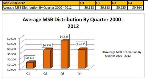 MSB Average Distribution by Quarter 2000-2012