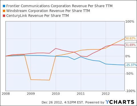 FTR Revenue Per Share TTM Chart