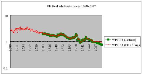UK Real wholesale prices Glorious Revolution to Gordon Brown