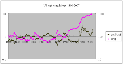 US wholesale prices vs gold/wpi 1800-2007
