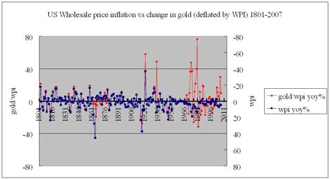 US wholesale inflation vs gold/wpi% 1801-2007
