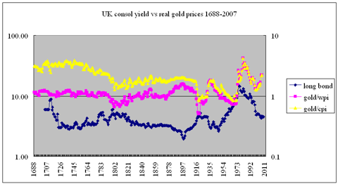 consol yield vs real gold prices 1688-2007
