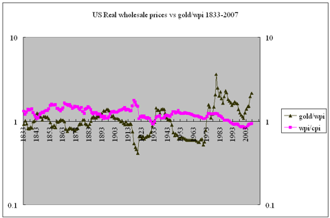 US real wholesale prices vs real gold 1833-2007