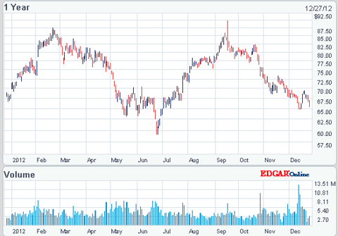 NOV one year chart from nasdaq.com