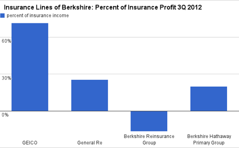 Insurance Lines oF Berkshire, by percentage of insurance segment protif 3Q 2012