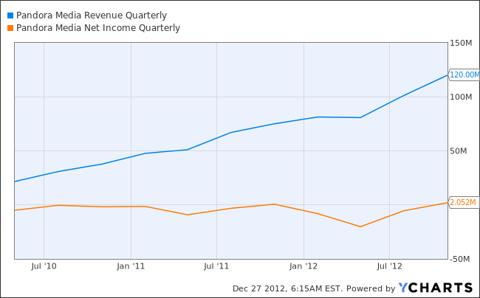 P Revenue Quarterly Chart