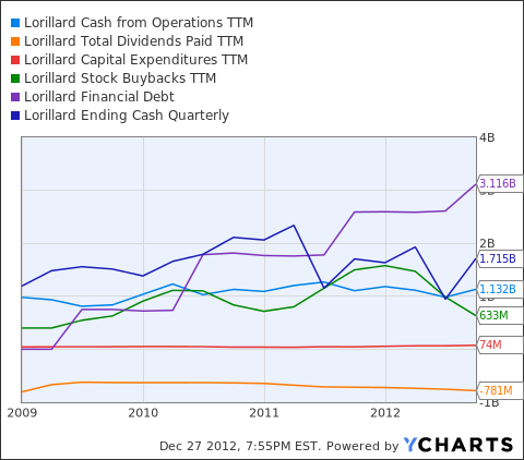 LO Cash from Operations TTM Chart