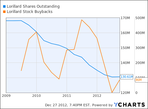 LO Shares Outstanding Chart