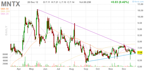 10-month chart for Manitex Intl, Inc.