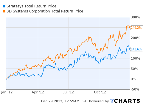 SSYS Total Return Price Chart