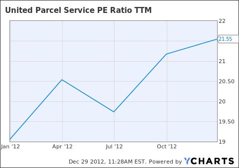 UPS PE Ratio TTM Chart
