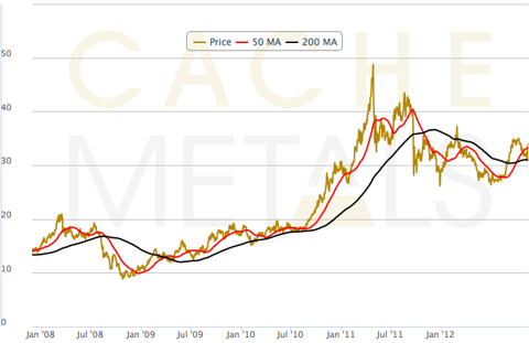 Cache Metals 5 years Silver Price Chart