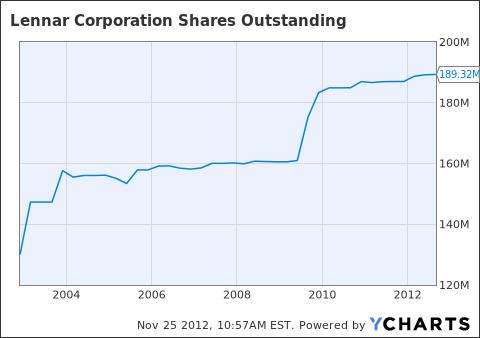LEN Shares Outstanding Chart