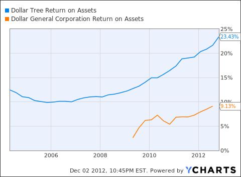 DLTR Return on Assets Chart