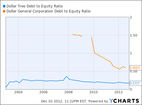 DLTR Debt to Equity Ratio Chart