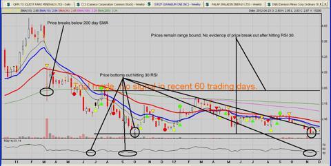 Uranium one 2 year weekly chart.