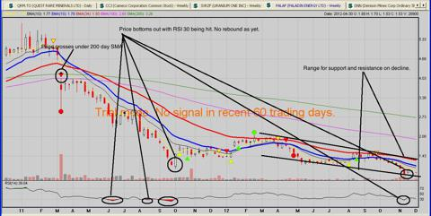 Paladin Energy 2 year Chart