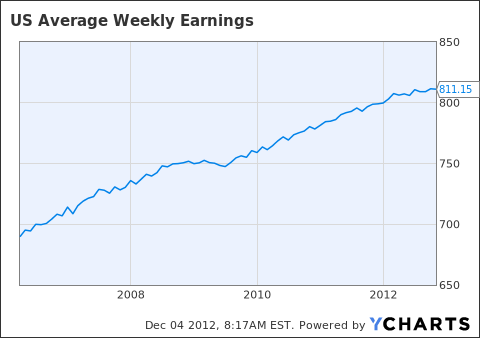 US Average Weekly Earnings Chart