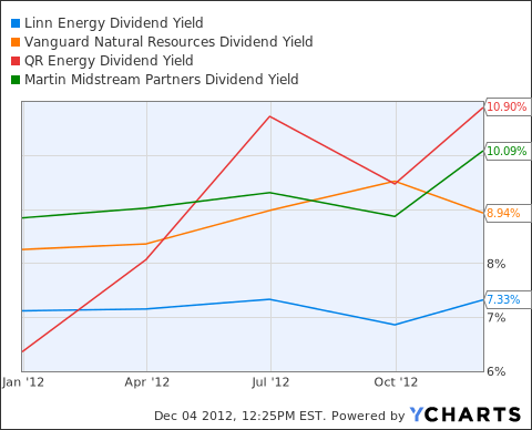 LINE Dividend Yield Chart