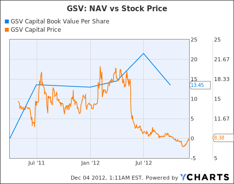 GSVC Book Value Per Share Chart