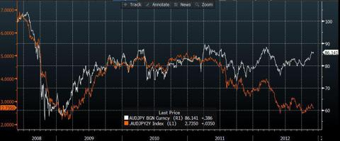 AUD/JPY vs 2 year interest rate differentials (source:Bloomberg)