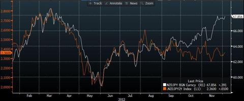 NZD/JPY vs 2 year interest rate differentials (source:Bloomberg)