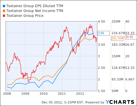 TGH EPS Diluted TTM Chart