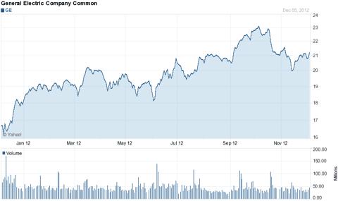 GE Yahoo Finance Chart