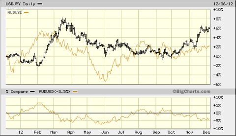 AUD and JPY correlation