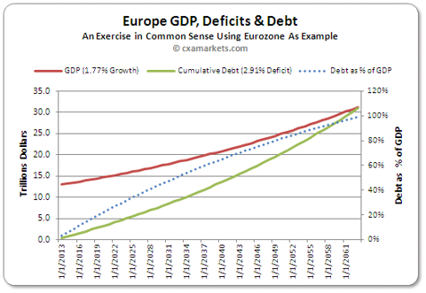 Europe GDP, Deficits & Debt