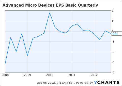 AMD EPS Basic Quarterly Chart