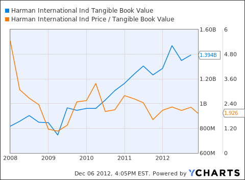 HAR Tangible Book Value Chart
