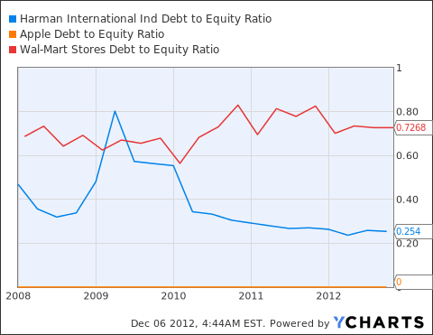 HAR Debt to Equity Ratio Chart