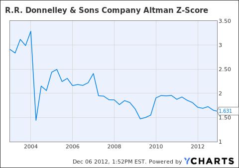 RRD Altman Z-Score Chart