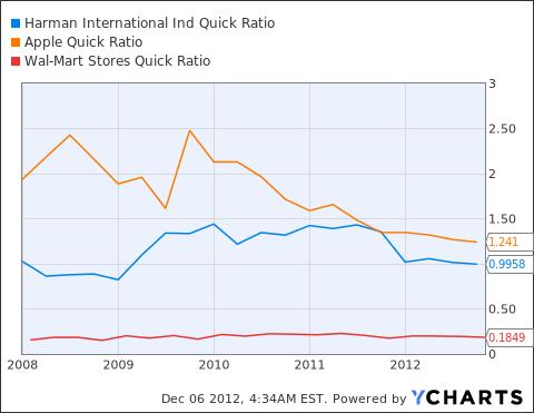 HAR Quick Ratio Chart
