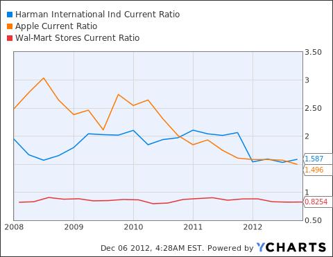 HAR Current Ratio Chart