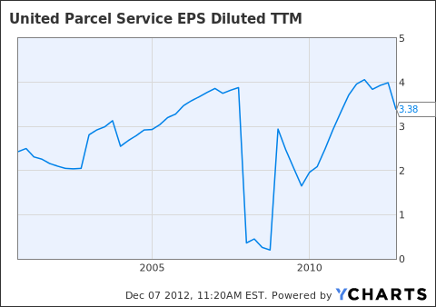 UPS EPS Diluted TTM Chart