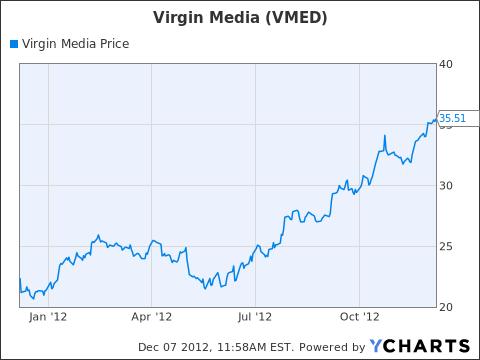 VMED Chart