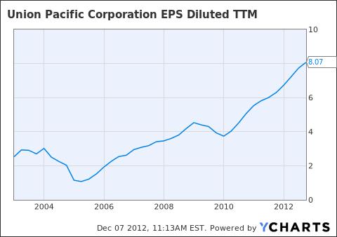 UNP EPS Diluted TTM Chart