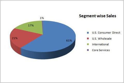 Segment wise sales - TTM