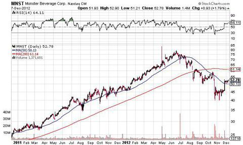 monster mnst 2 year chart