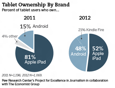 Pew Research 2012 Tablet Market Share