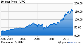 VF Corporation Has Proven to Be a Solid Winner Over the Last Decade