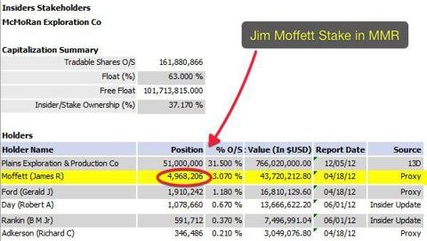 James Moffett Ownership in MMR (Reuters)