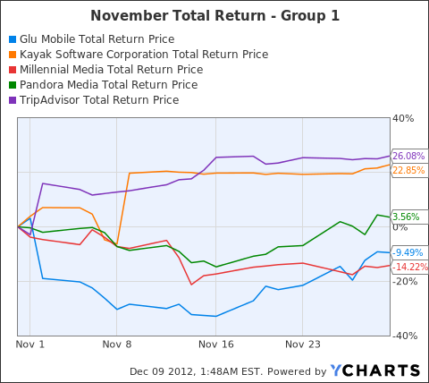 GLUU Total Return Price Chart