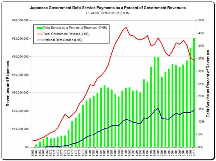 Japanese Pay Debt