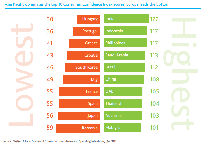Emerging markets like India, Brazil and China are confidence leaders.