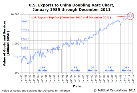 U.S. Exports to China Doubling Rate Chart,January 1985 through December 2011