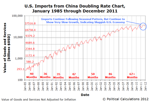 U.S. Imports from China Doubling Rate Chart,January 1985 through December 2011