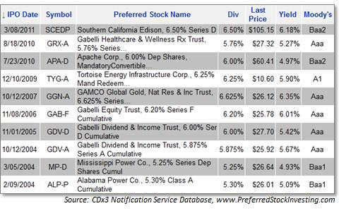 Top 10 Tax-Advantaged Preferred Stocks